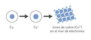 Cómo Se Forma La Materia Tipos De Enlaces Químicos Ejemplos Y Características Zs España
